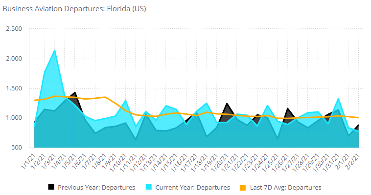 Business aviation departures: Florida (US)